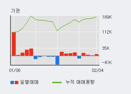 '해성디에스' 52주 신고가 경신, 기관 4일 연속 순매수(2.4만주)
