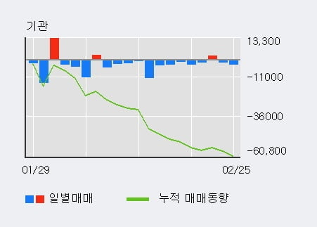 '올릭스' 10% 이상 상승, 전일 외국인 대량 순매수