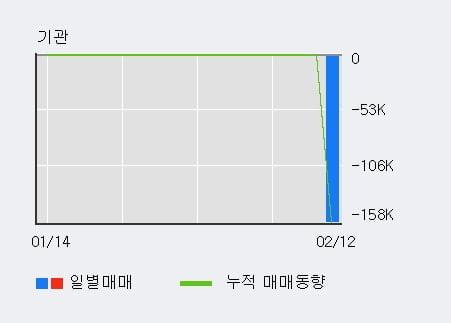 '블러썸엠앤씨' 상한가↑ 도달, 주가 60일 이평선 상회, 단기·중기 이평선 역배열