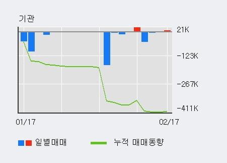 '네온테크' 10% 이상 상승, 외국인 3일 연속 순매수(1.0만주)