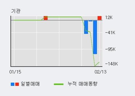 '컴퍼니케이' 10% 이상 상승, 주가 60일 이평선 상회, 단기·중기 이평선 역배열