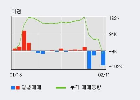 '자이에스앤디' 5% 이상 상승, 외국인 11일 연속 순매수(18.9만주)