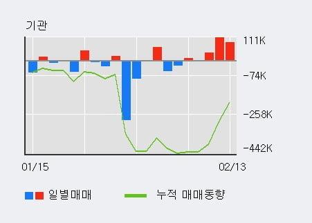 '피에스케이' 52주 신고가 경신, 기관 3일 연속 순매수(23.5만주)