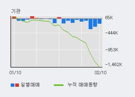 '두산솔루스' 5% 이상 상승, 단기·중기 이평선 정배열로 상승세