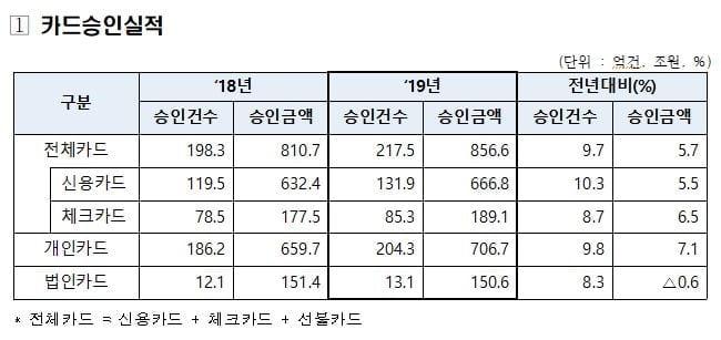 """작년 4분기 카드결제 7.3%↑…""""음식배달 급증"""""""