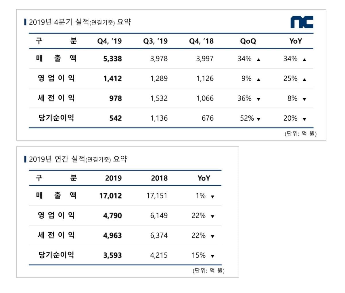 """엔씨 4분기 영업익 25% 늘었다…""""리니지 2M 효과"""""""