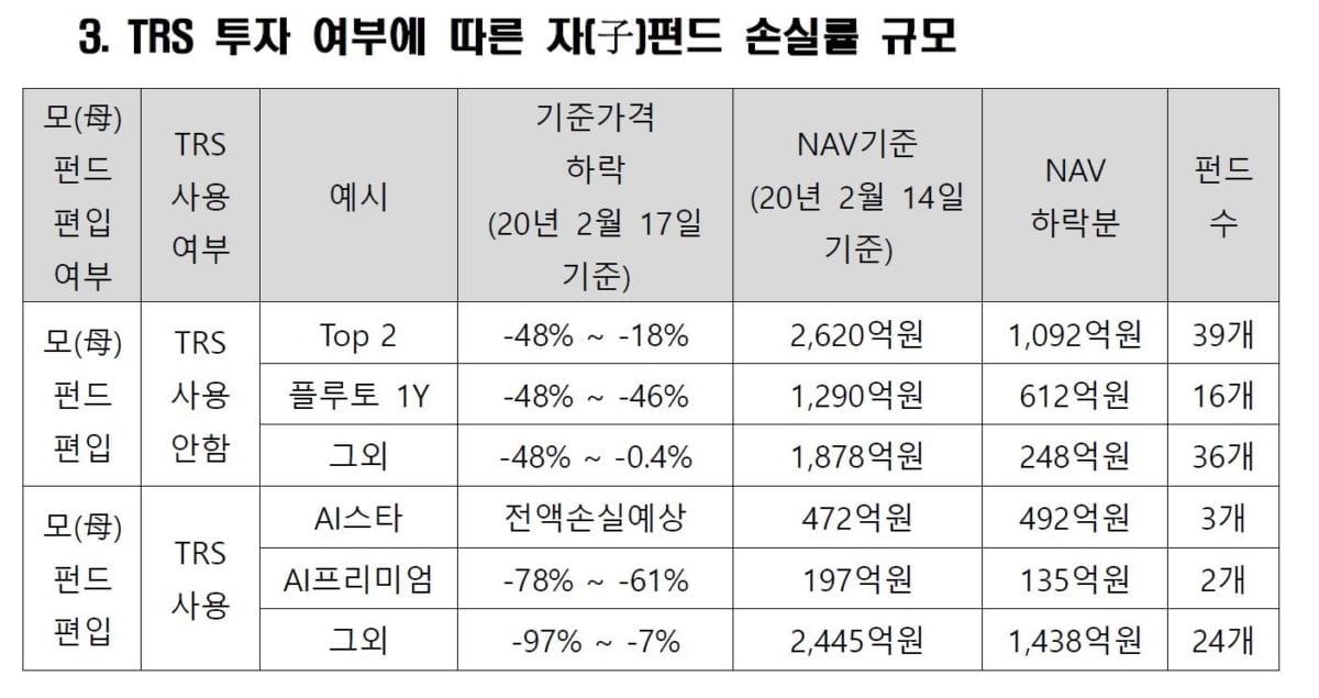 """라임 2개 모펀드 손실률 46%·17%…""""3개 자펀드 전액손실 예상"""""""