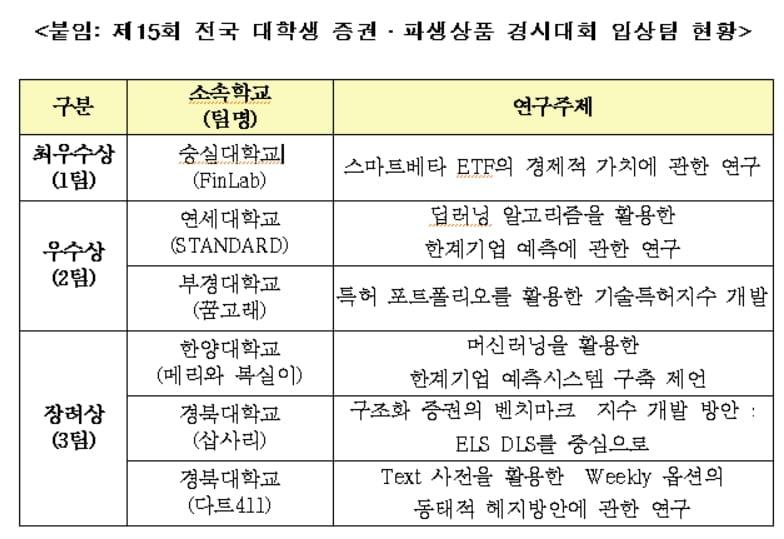 한국거래소, 전국 대학생 증권·파행상품 경시대회 개최