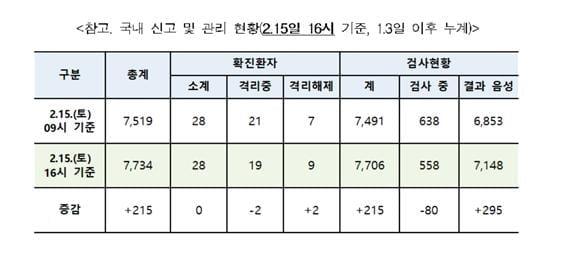 [속보] `코로나19` 닷새째 추가 확진자 없어...격리해제 9명·558명 검사중