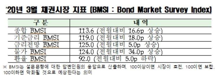 """채권전문가 81% """"2월 금통위 기준금리 동결 전망"""""""