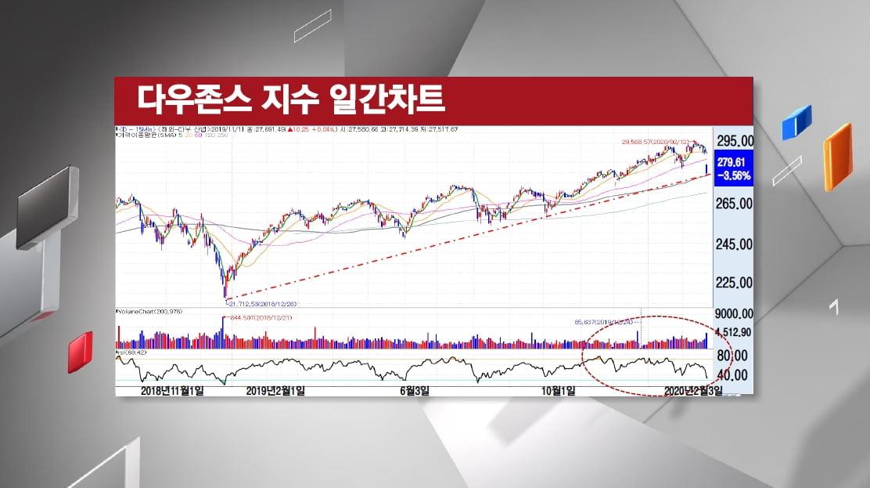 [주식경제] 코로나 19 직격탄...금융시장 `들썩`