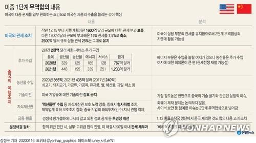 """중, 750억 달러 규모 美제품 관세 인하…""""양국관계 안정 차원"""""""