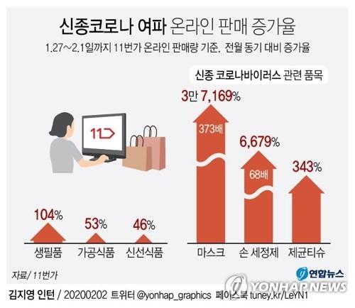 "SK증권 ""신종코로나로 온라인 쇼핑 증가…결제업체 수혜"""