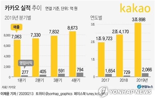 """KB증권 """"카카오 영업이익 고성장 기대…목표주가↑"""""""
