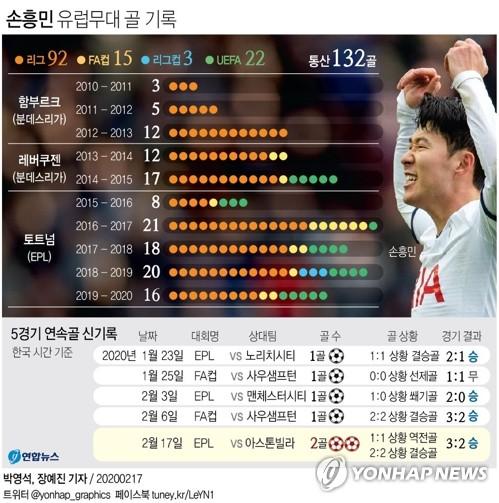 '기록의 사나이' 손흥민, 20일 UCL 16강전…6경기 연속골 도전