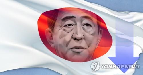 아베 내각 지지율 산케이 여론조사서도 36.2%로 급락
