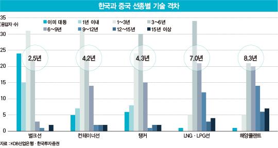 중국 '초대형 공룡' CSG 탄생, 한국 조선업의 운명은?