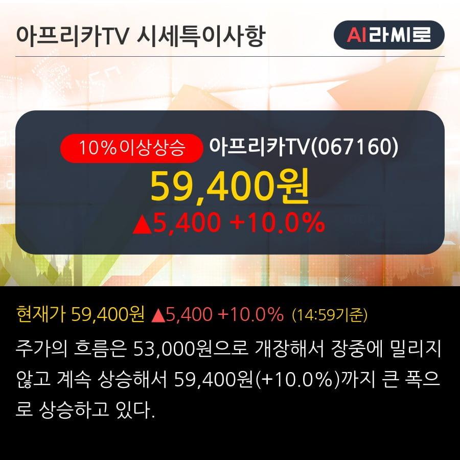 '아프리카TV' 10% 이상 상승, 2019.3Q, 매출액 448억(+38.2%), 영업이익 108억(+44.8%)