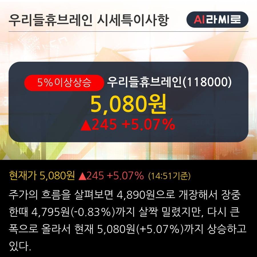 '우리들휴브레인' 5% 이상 상승, 2019.3Q, 매출액 246억(+215.6%), 영업이익 -2억(적자지속)