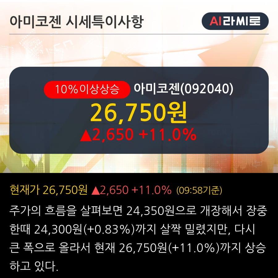 '아미코젠' 10% 이상 상승, 외국인, 기관 각각 3일, 4일 연속 순매수