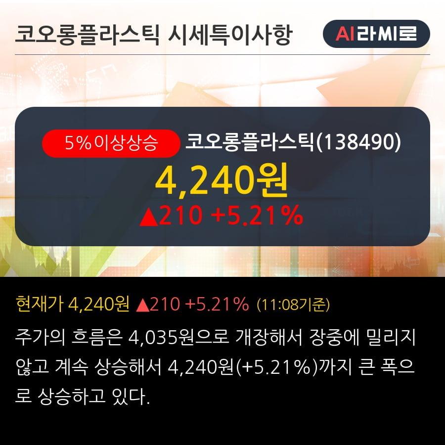 '코오롱플라스틱' 5% 이상 상승, 주가 20일 이평선 상회, 단기·중기 이평선 역배열