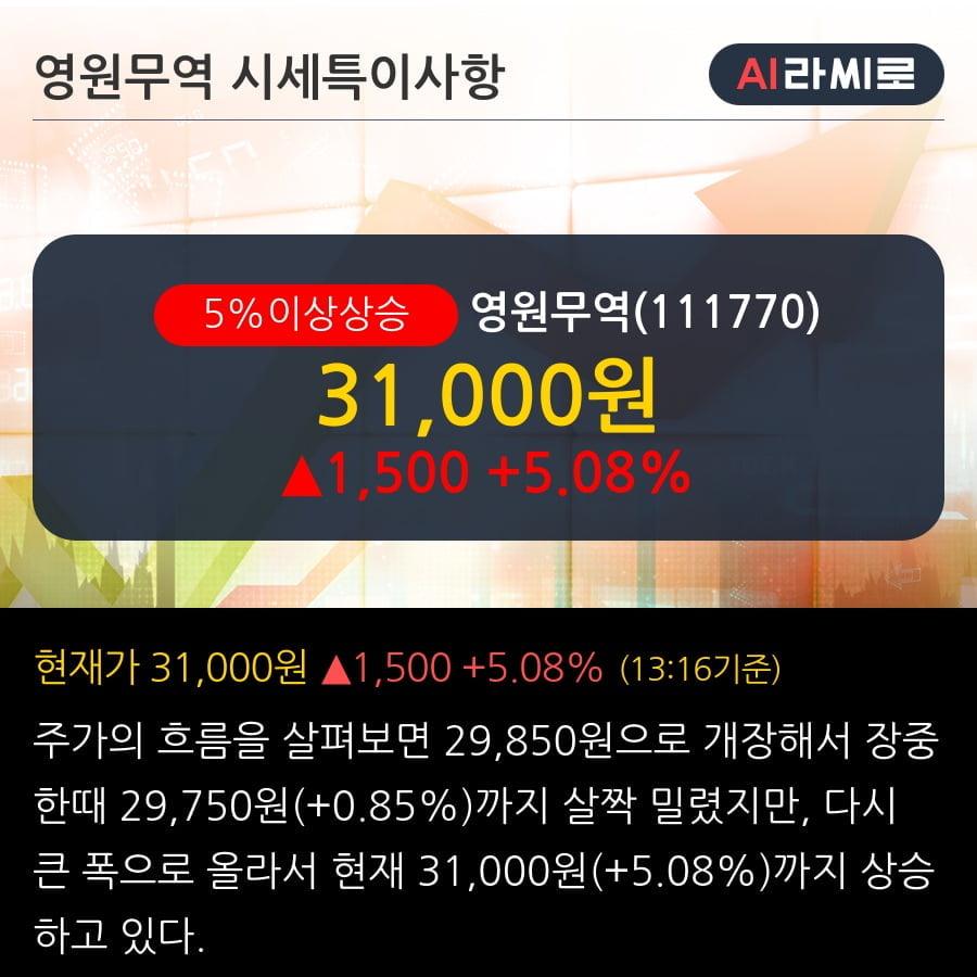 '영원무역' 5% 이상 상승, 주가 5일 이평선 상회, 단기·중기 이평선 역배열