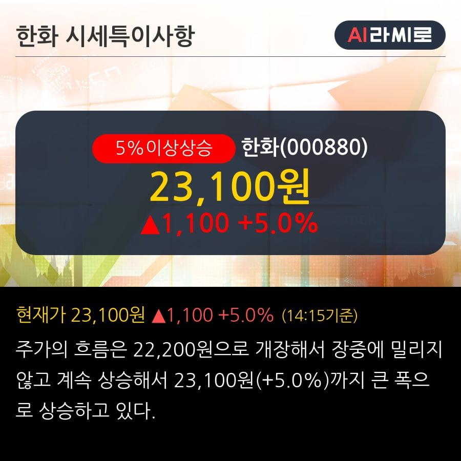 '한화' 5% 이상 상승, 주가 20일 이평선 상회, 단기·중기 이평선 역배열