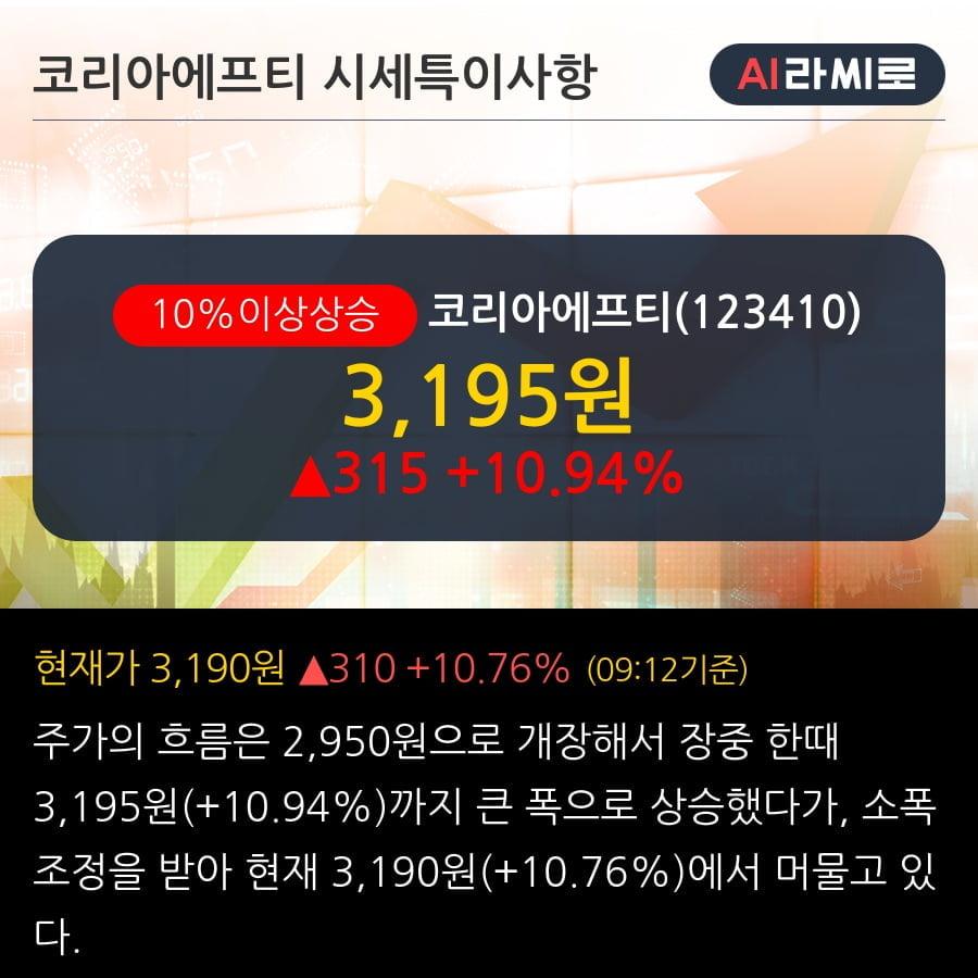 '코리아에프티' 10% 이상 상승, 주가 상승세, 단기 이평선 역배열 구간