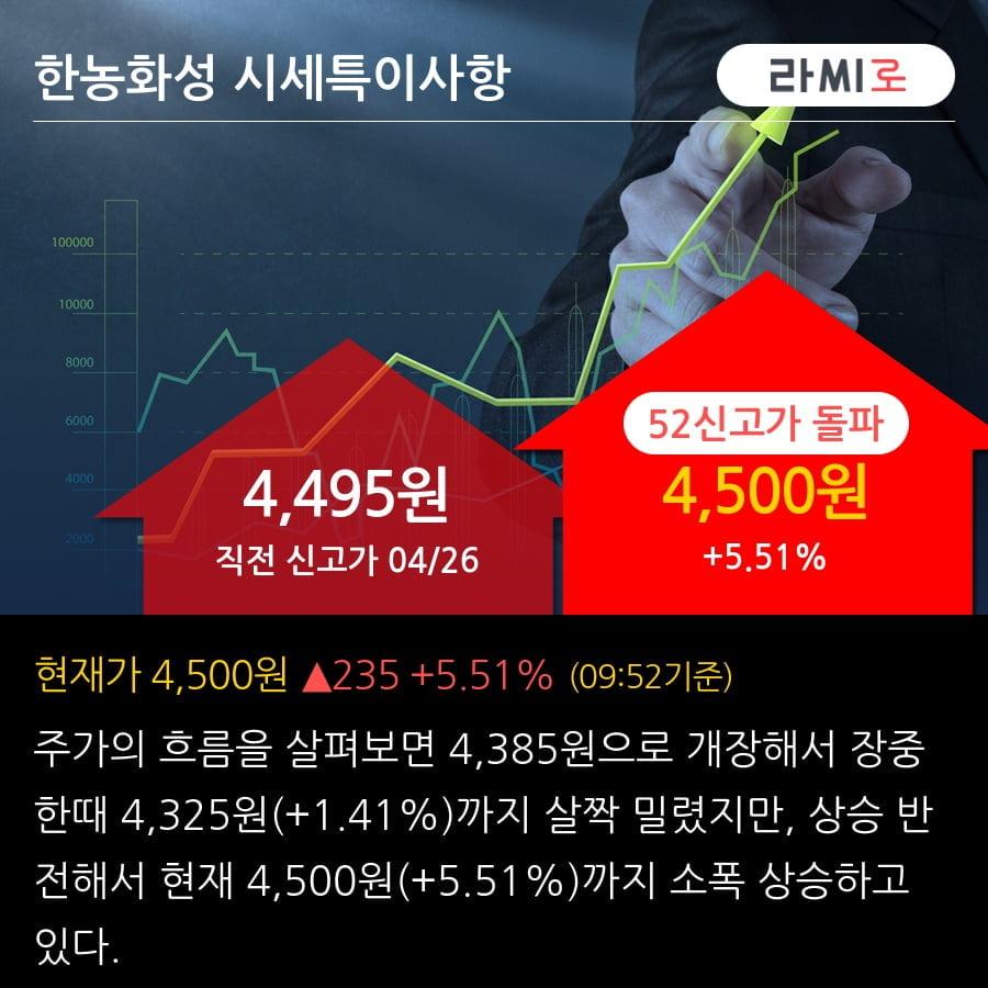 '한농화성' 52주 신고가 경신, 2019.3Q, 매출액 523억(-7.1%), 영업이익 41억(+173.3%)