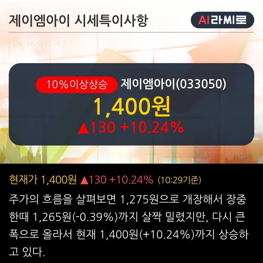 '제이엠아이' 10% 이상 상승, 2019.3Q, 매출액 178억(-54.2%), 영업이익 1억(흑자전환)