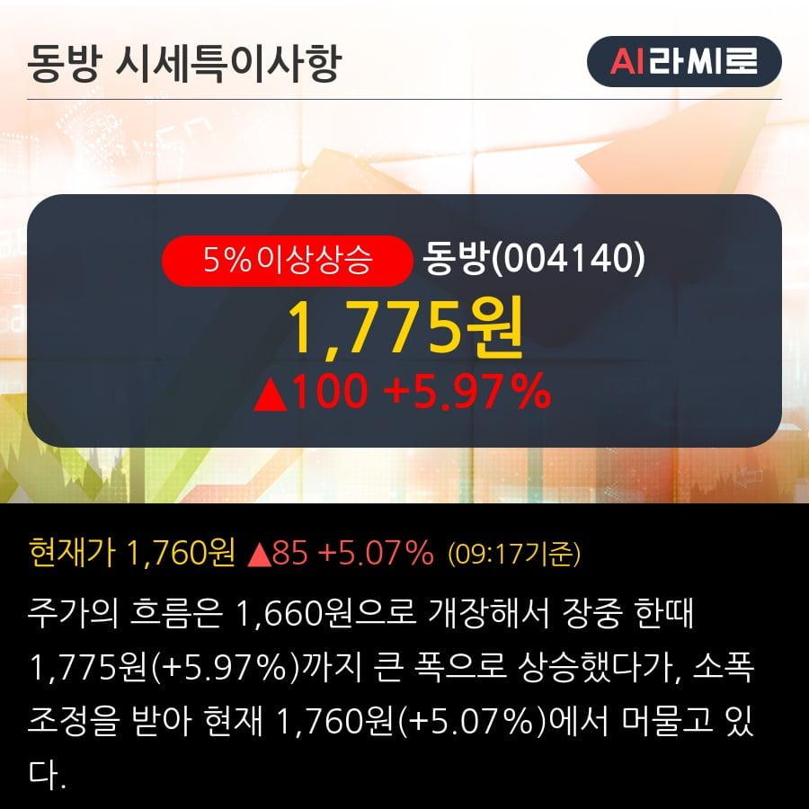 '동방' 5% 이상 상승, 2019.3Q, 매출액 1,627억(+15.2%), 영업이익 65억(+99.4%)