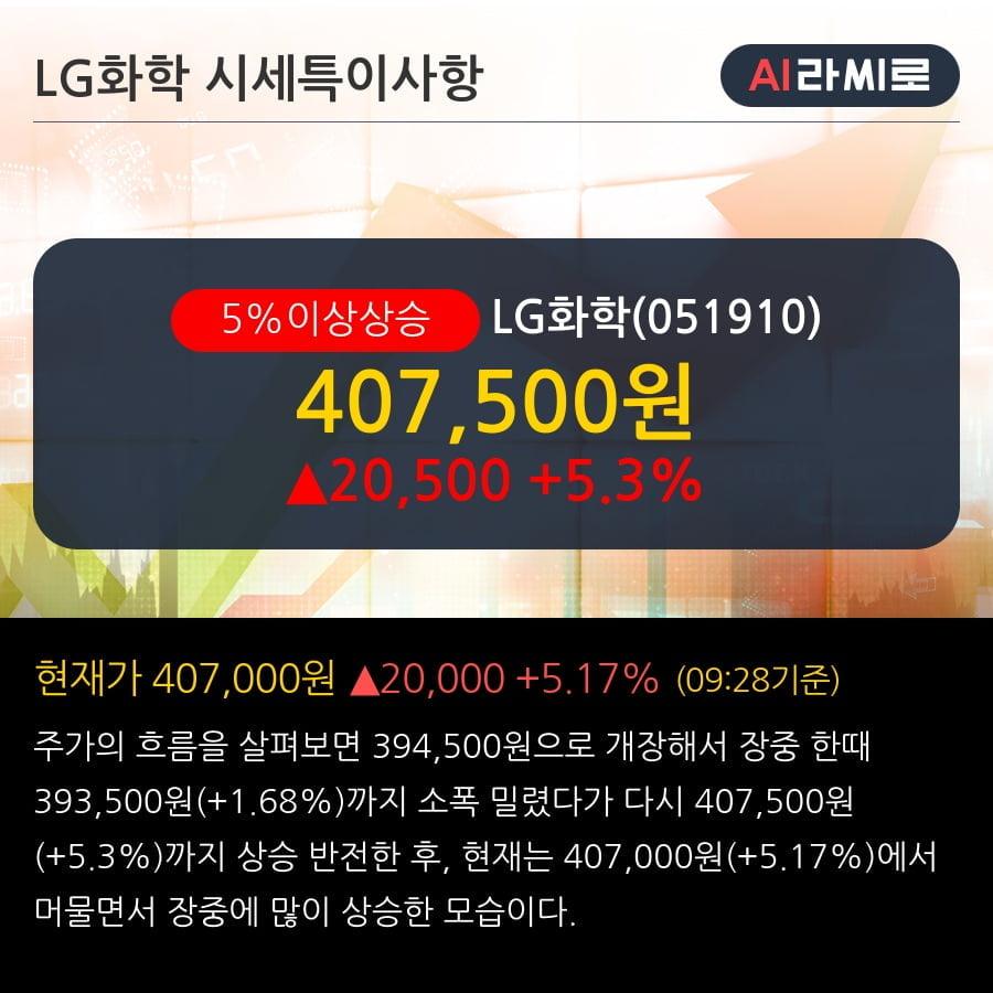 'LG화학' 5% 이상 상승, 2019.3Q, 매출액 7,347십억(+1.6%), 영업이익 380십억(-36.9%)