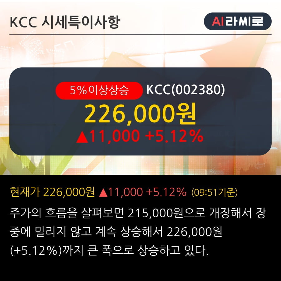'KCC' 5% 이상 상승, 주가 60일 이평선 상회, 단기·중기 이평선 역배열