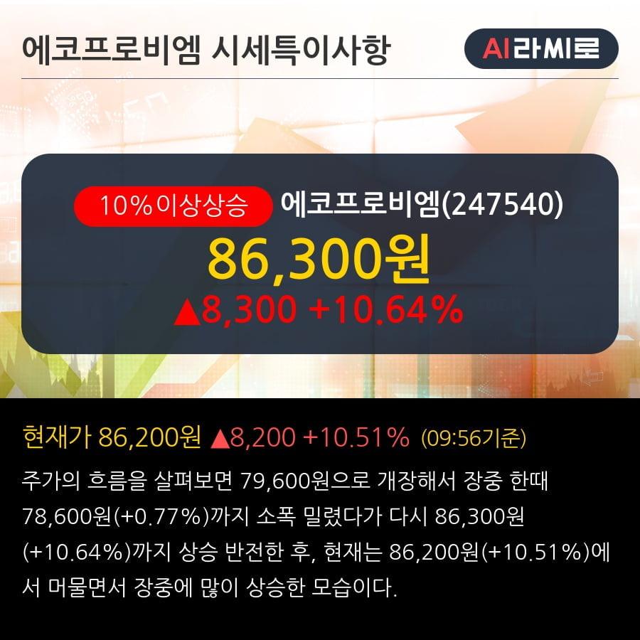 '에코프로비엠' 10% 이상 상승, 단기·중기 이평선 정배열로 상승세