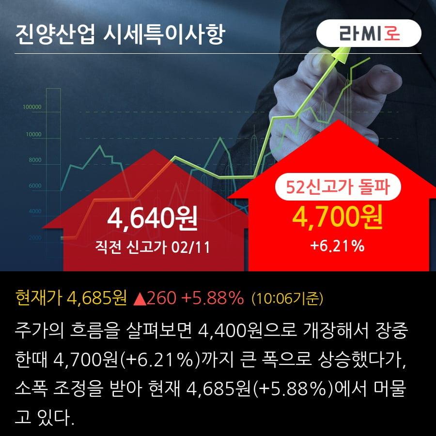 '진양산업' 52주 신고가 경신, 2019.3Q, 매출액 155억(+4.9%), 영업이익 26억(+379.6%)