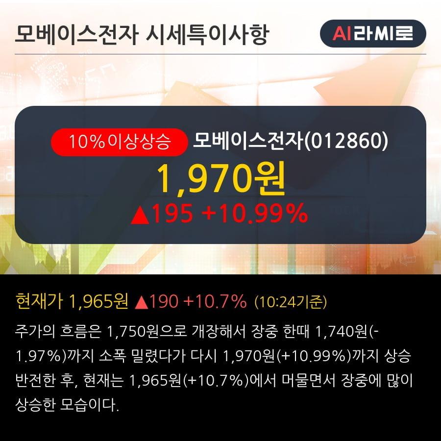 '모베이스전자' 10% 이상 상승, 단기·중기 이평선 정배열로 상승세