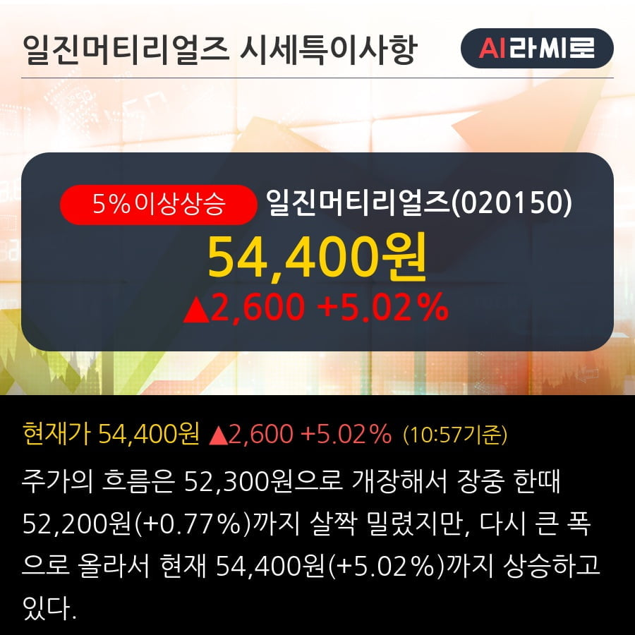 '일진머티리얼즈' 5% 이상 상승, 단기·중기 이평선 정배열로 상승세