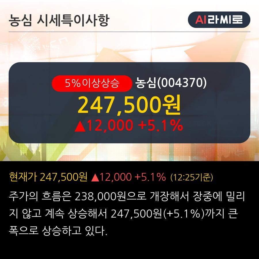 '농심' 5% 이상 상승, 2019.3Q, 매출액 5,899억(+4.2%), 영업이익 186억(-14.5%)