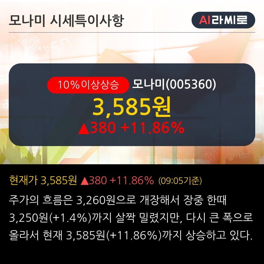 '모나미' 10% 이상 상승, 주가 20일 이평선 상회, 단기·중기 이평선 역배열