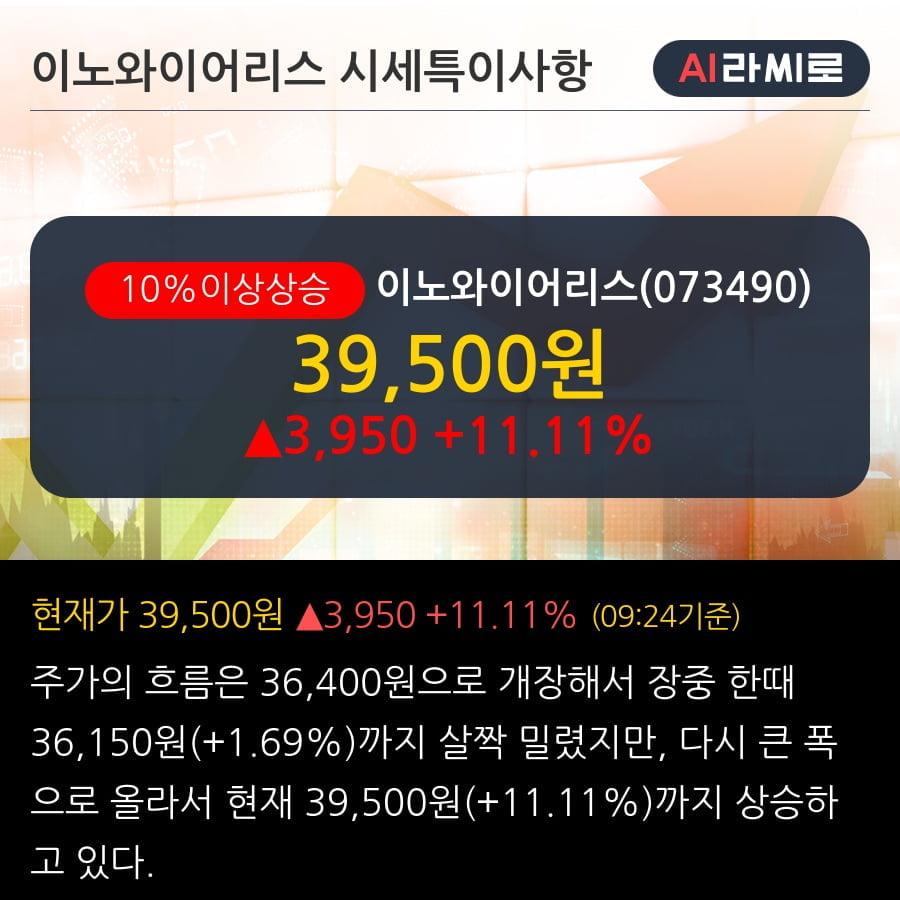 '이노와이어리스' 10% 이상 상승, 전일 기관 대량 순매수