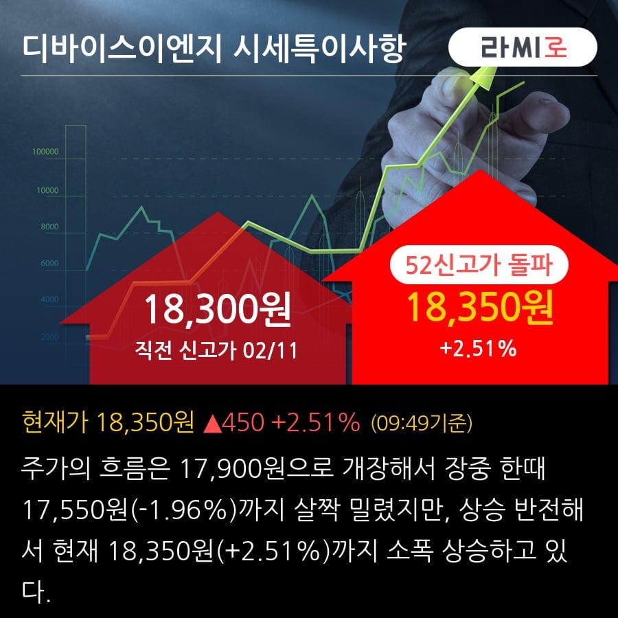 '디바이스이엔지' 52주 신고가 경신, 반도체 제조장비 44.6억원 (매출액대비 4.78%)