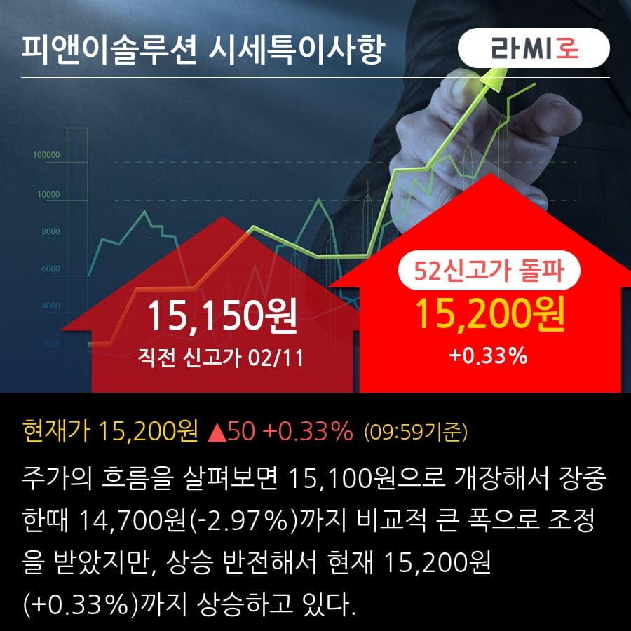'피앤이솔루션' 52주 신고가 경신, 2019.3Q, 매출액 308억(+13.6%), 영업이익 58억(+15.0%)