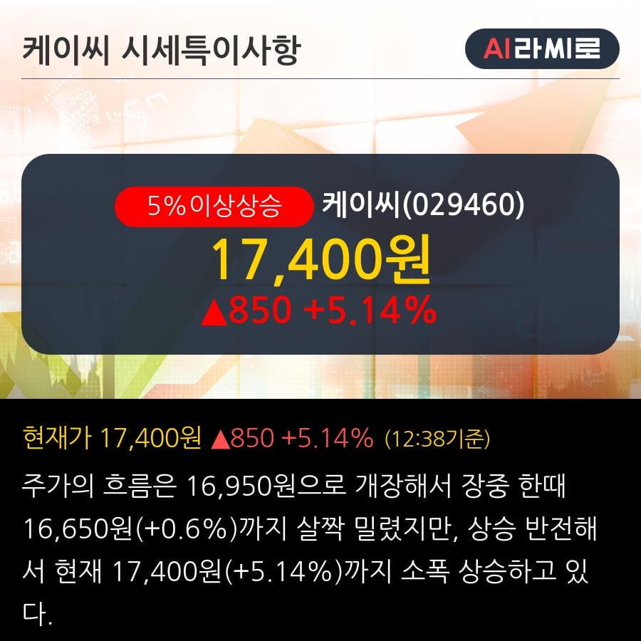 '케이씨' 5% 이상 상승, 전일 종가 기준 PER 4.2배, PBR 0.5배, 저PER