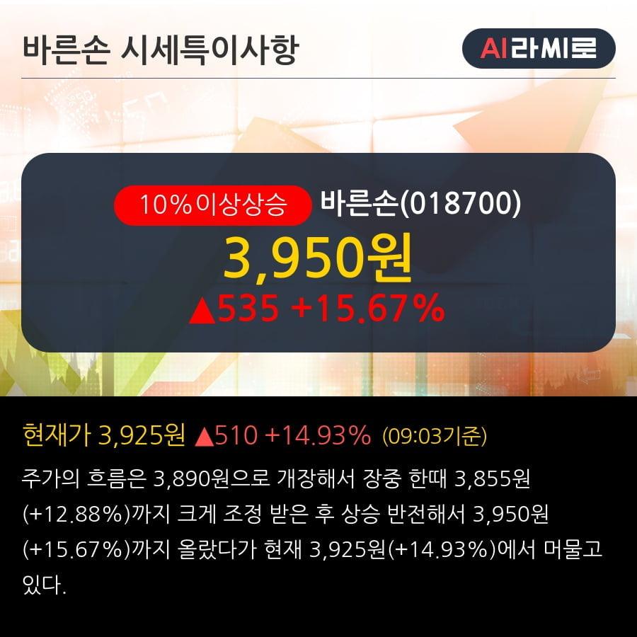 '바른손' 10% 이상 상승, 화장품 공급 계약 20억원 (매출액대비 30.53%)