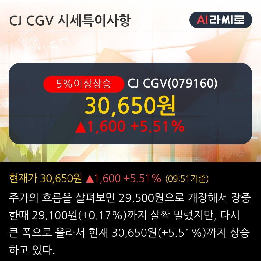 'CJ CGV' 5% 이상 상승, 2019.3Q, 매출액 4,975억(+5.2%), 영업이익 310억(-5.1%)