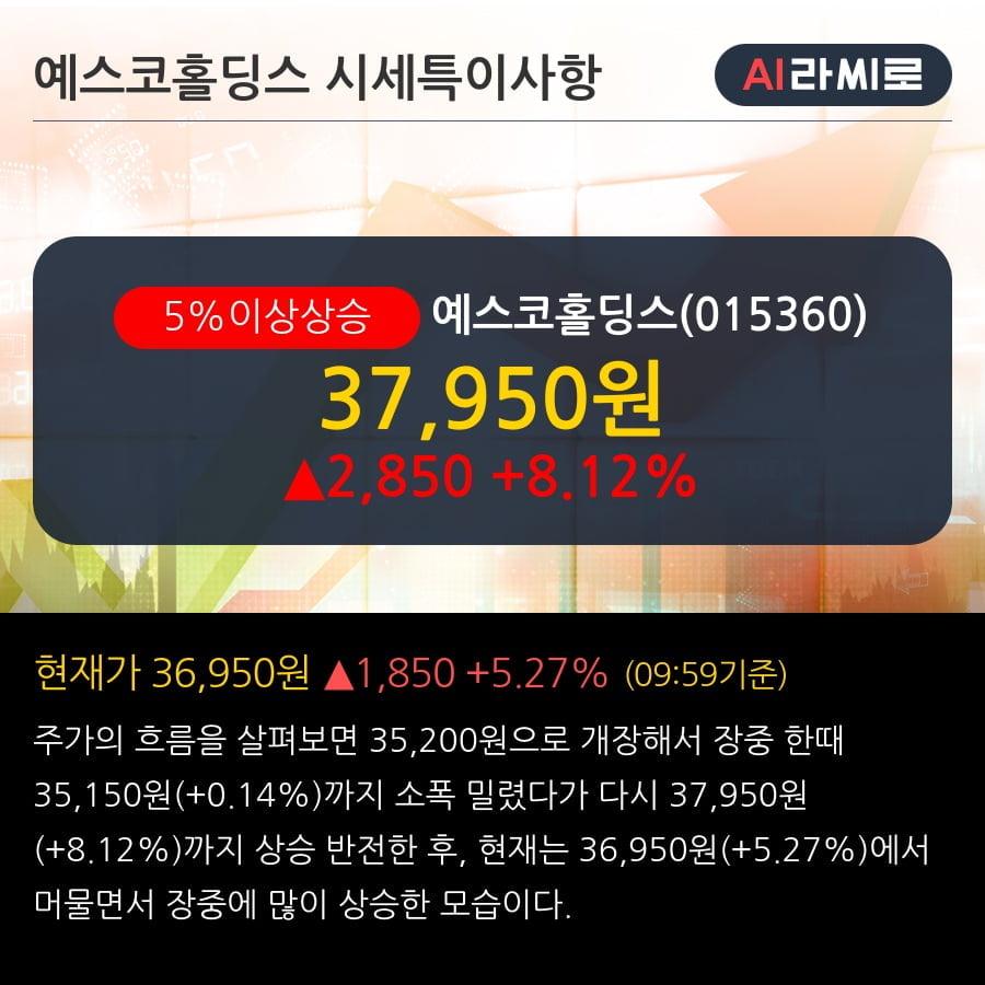 '예스코홀딩스' 5% 이상 상승, 주가 20일 이평선 상회, 단기·중기 이평선 역배열