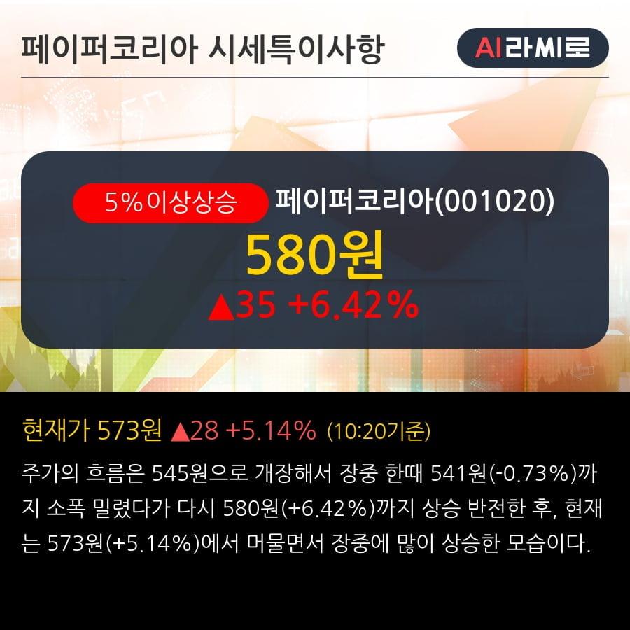 '페이퍼코리아' 5% 이상 상승, 주가 20일 이평선 상회, 단기·중기 이평선 역배열
