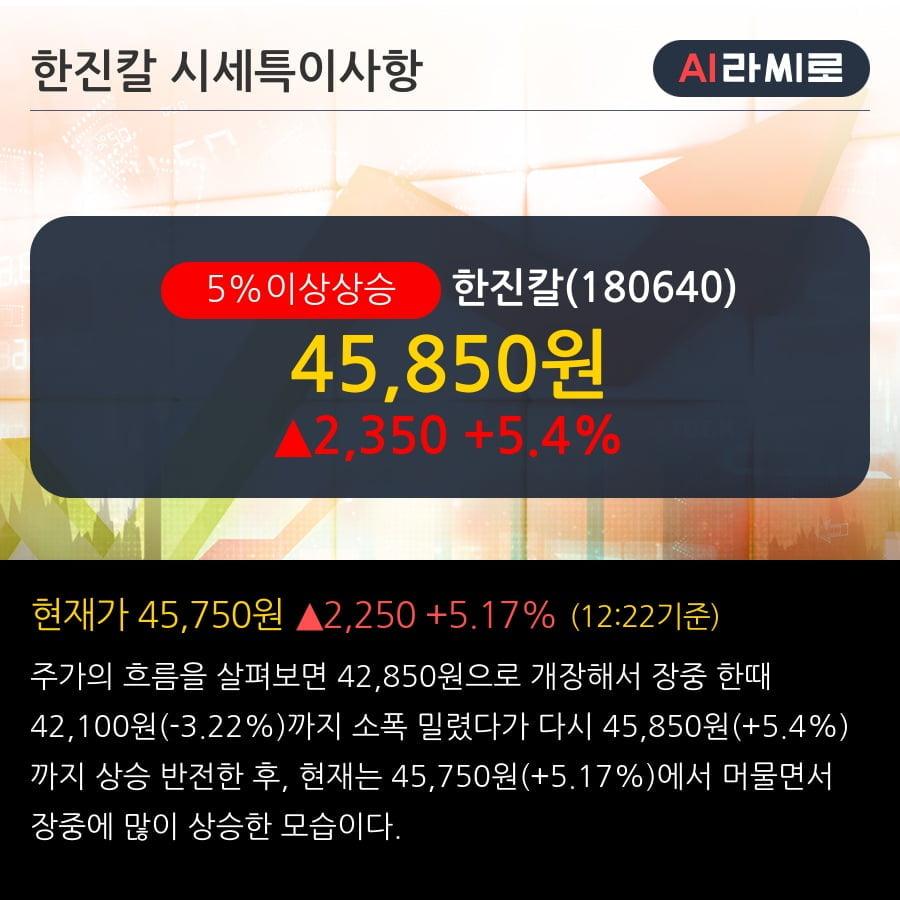 '한진칼' 5% 이상 상승, 단기·중기 이평선 정배열로 상승세