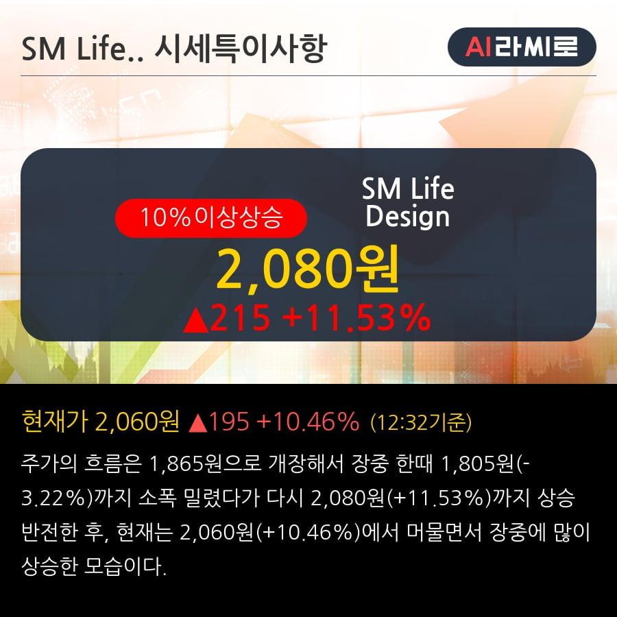 'SM Life Design' 10% 이상 상승, 2019.3Q, 매출액 88억(+232.4%), 영업이익 0.0억