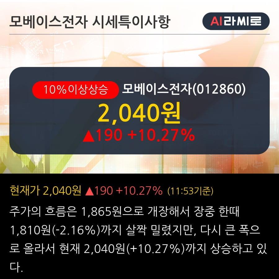 '모베이스전자' 10% 이상 상승, 2019.3Q, 매출액 1,809억(+10.8%), 영업이익 12억(흑자전환)